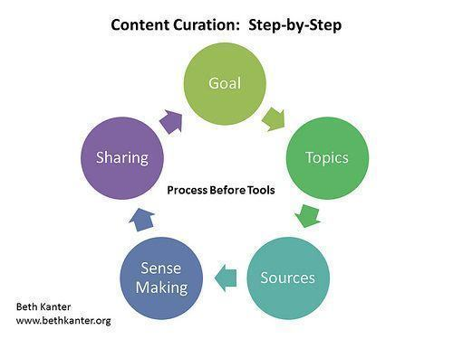 110326 Content Curation Step By Step