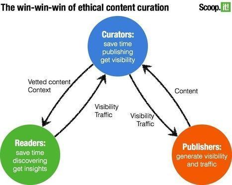 110331 Win Win Content Curation