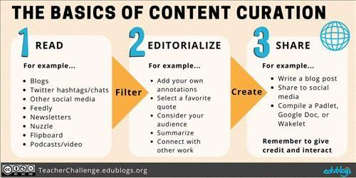 110338 Content Curation Basics