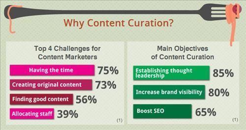 110345 Why Content Curation 2
