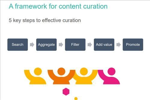 110356 Content Curation Framework